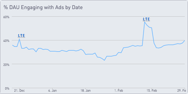 Chart showing % DAU engaging with ads by date