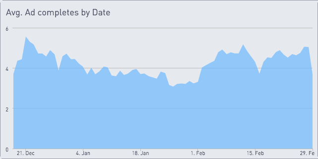 Chart showing average ad completes by date