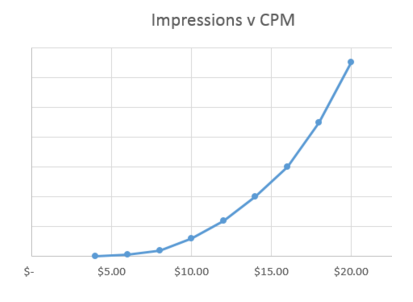 Chart showing impressions versus CPM