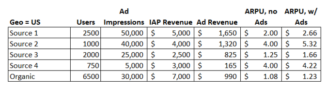 Table showing ad breakdown by geo and network