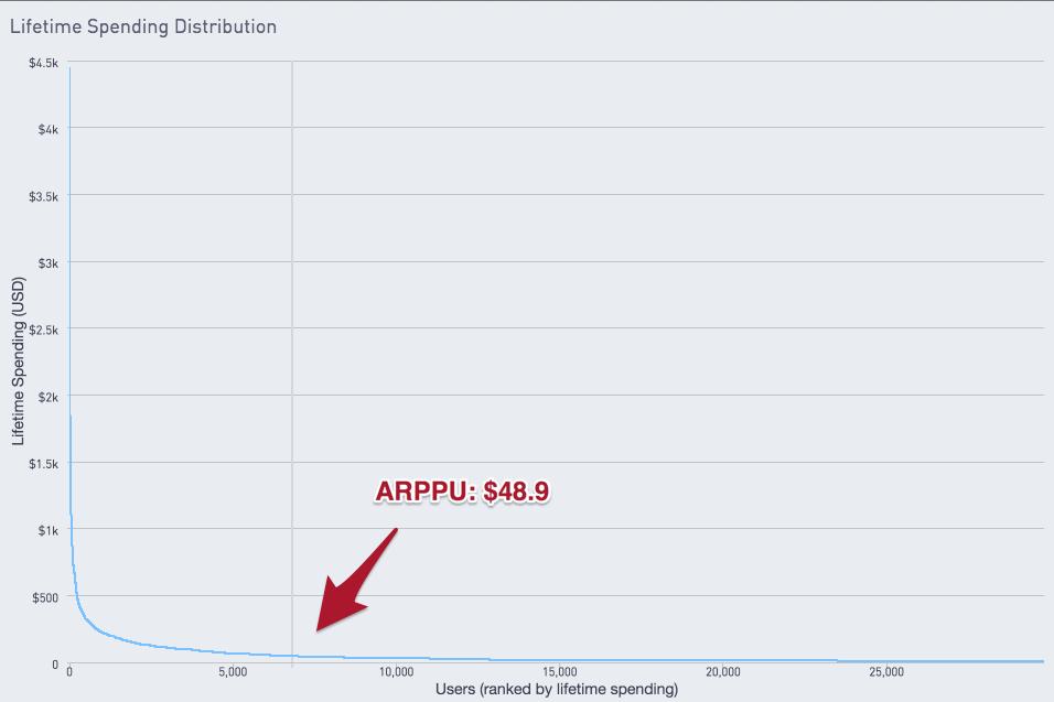Chart showing livetime spending distribution