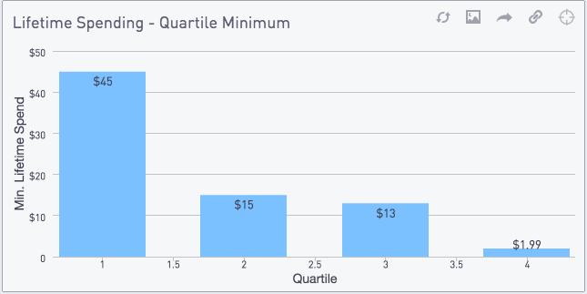 Lifetime spending, quartile minimum