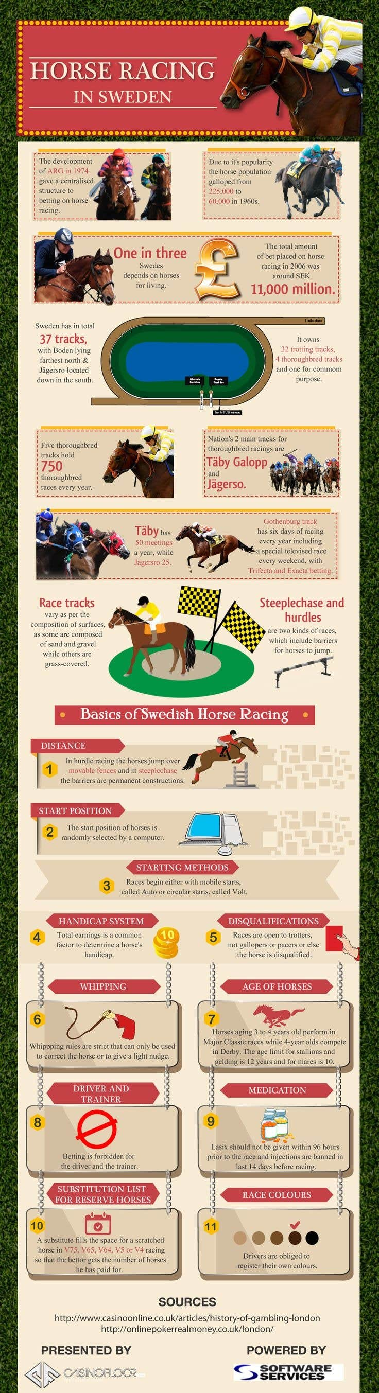 Play Know the Legendry Race Horses